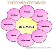Image result for different types of intimacy